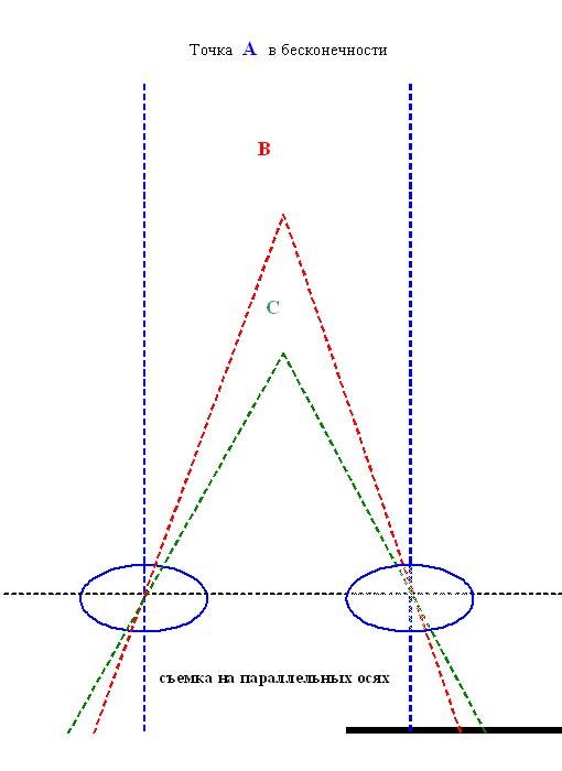 Съёмка на параллельных осях