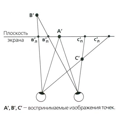 Влияние знака параллакса на пространственное восприятие элементов изображения