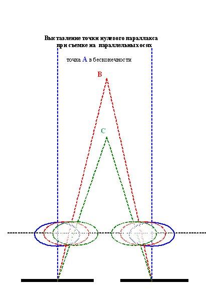 Выставление точки нулевого параллакса при съемке на параллельных осях